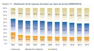 Distribución de los ingresos del sector por tipos de servicio (2004-2014)